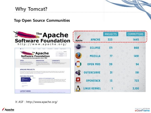※ Apache Tomcat : http://tomcat.apache.org/ ※ User Mailing list : http://mail-archives.apache.org/mod_mbox/tomcat-users/
