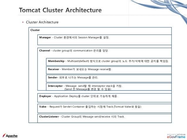 MYSQL(DB) Tomcat(App.) Browser(User) agent.java agent.host Collector agent.host CPU, MEM, DISK Heap, TPS ResTime Service P...