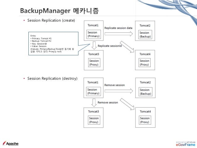 • Tomcat 전환 이슈 & 해결 • HTTPS 에서 생성된 세션을 HTTP 로 이동 시 인식하지 못하는 현상 (반대의 경우, 즉 HTTP 에서 생성된 세션은 HTTPS 에서도 정상적으로 사용 가능) → Tomcat ...