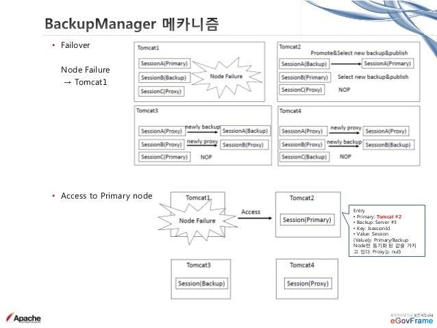 • Apache 전환 이슈 & 해결 • Tomcat Connector 의 Tomcat VM 다운 인식 지연 → OS (VM) 이 다운되어 있는 경우 Tomcat Connector 가 이에 대한 인식까지 지연 현상 발생 ...
