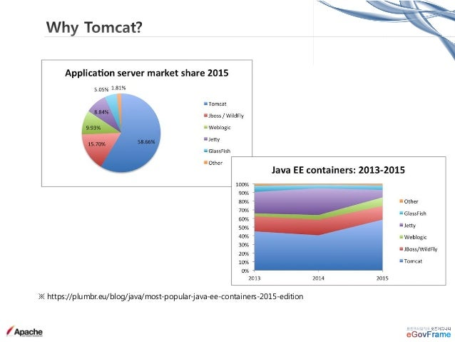 WEBSITE LISTS AVAILABLE Create a list of 158,040 websites using Apache Tomcat. ※ https://wappalyzer.com/applications/apach...