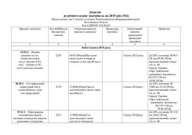Додаток до річного плану закупівель на 2015 рік (№2) Відділ освіти, сім'ї, молоді та спорту Решетилівської райдержадмініст...