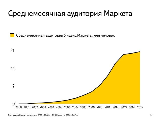 Яндекс.Маркет: 15 лет онлайн. Настоящее и будущее. Павел Алешин  Slide 3