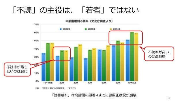 出版学会(活字離れ)資料