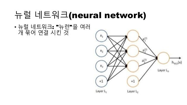 """뉴럴 네트워크(neural network) • 뉴럴 네트워크: """"뉴런""""을 여러 개 묶어 연결 시킨 것"""