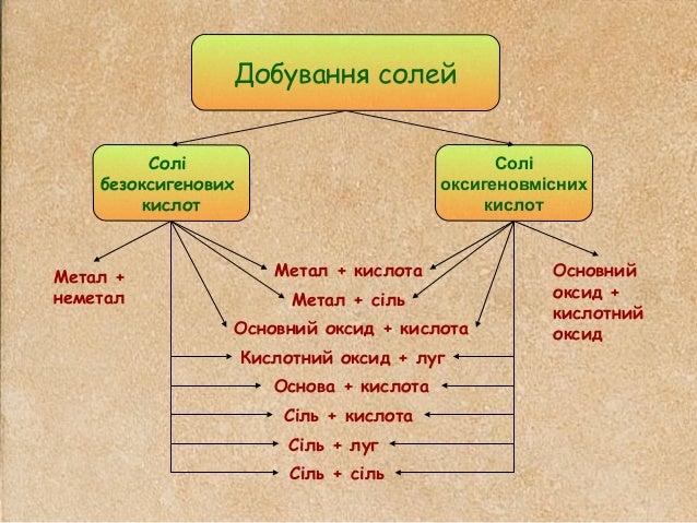 Солі безоксигенових кислот Солі оксигеновмісних кислот Добування солей Метал + неметал Основний оксид + кислотний оксид Ме...