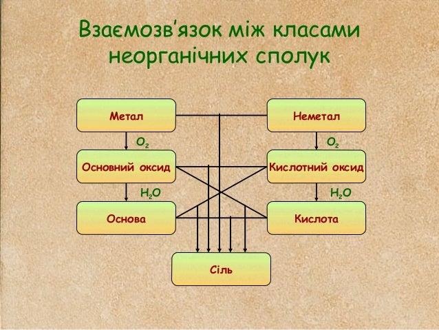 Взаємозв'язок між класами неорганічних сполук Метал Основний оксид Основа Сіль Кислота Кислотний оксид Неметал О2 О2 Н2О Н...