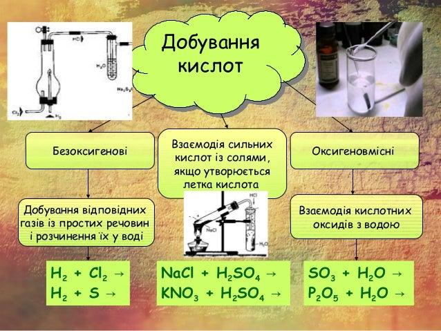 Добування кислот Добування кислот Безоксигенові Оксигеновмісні Добування відповідних газів із простих речовин і розчинення...