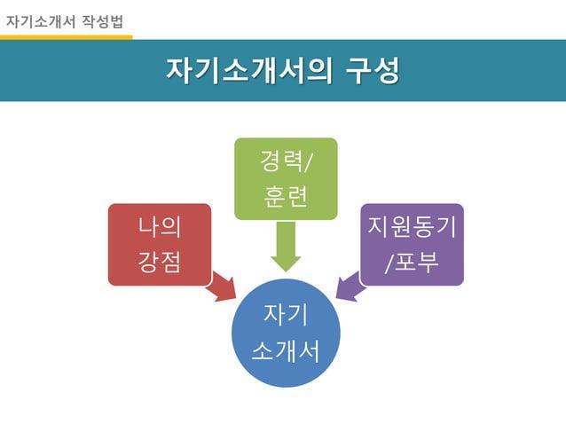 자기소개서의 구성 자기소개서 작성법 자기 소개서 나의 강점 경력/ 훈련 지원동기 /포부