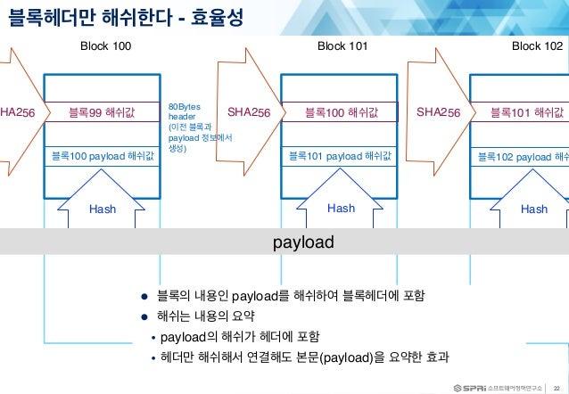 22 블록헤더만 해쉬한다 - 효율성 Block 100 Block 102 블록99 해쉬값 Block 101 블록100 해쉬값 블록101 해쉬값 ● 블록의 내용인 payload를 해쉬하여 블록헤더에 포함 ● 해쉬는 내용의 ...