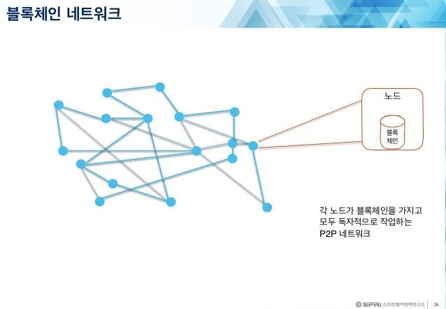 블록체인 네트워크 25 노드 블록 체인 각 노드가 블록체인을 가지고 모두 독자적으로 작업하는 P2P 네트워크