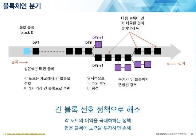 블록체인 분기 30그림 https://en.bitcoin.it/wiki/File:Blockchain.png 검은색은 메인 블록 각 노드는 채굴에서 긴 블록을 선호 따라서 가장 긴 블록으로 수렴 일시적으로 두 개의 체인 ...