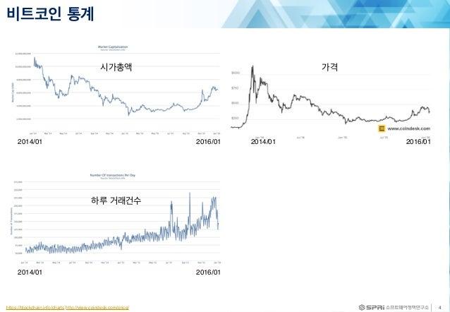 비트코인 통계 4https://blockchain.info/charts http://www.coindesk.com/price/ 시가총액 하루 거래건수 2014/01 2016/01 2014/01 2016/01 가격 201...