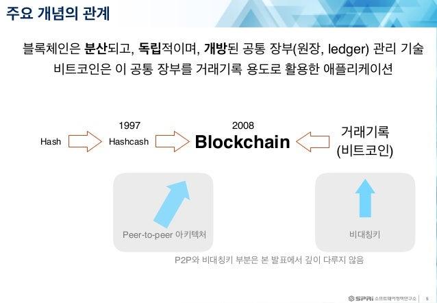 주요 개념의 관계 5 Hash Hashcash Blockchain 비대칭키 거래기록 (비트코인) 1997 2008 Peer-to-peer 아키텍처 P2P와 비대칭키 부분은 본 발표에서 깊이 다루지 않음 블록체인은 분산되...