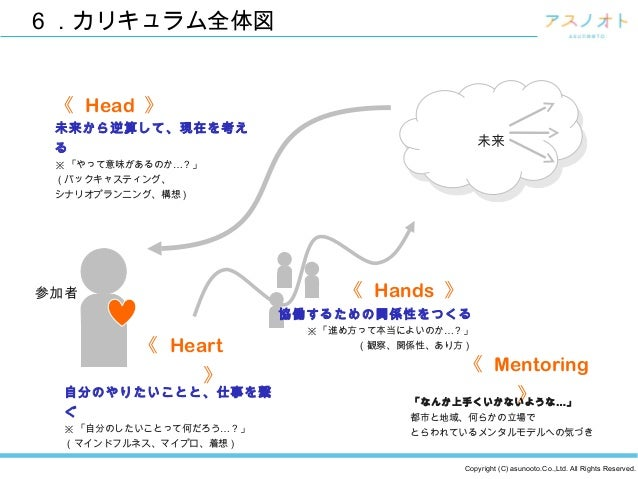 Copyright (C) asunooto.Co.,Ltd. All Rights Reserved. 6 .カリキュラム全体図 未来 未来 《 Head 》 《 Heart 》 《 Hands 》 《 Mentoring 》 …「なんか上手...