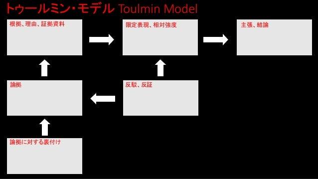 トゥールミン・モデル Toulmin Model 根拠、理由、証拠資料 論拠 論拠に対する裏付け 限定表現、相対強度 反駁、反証 主張、結論