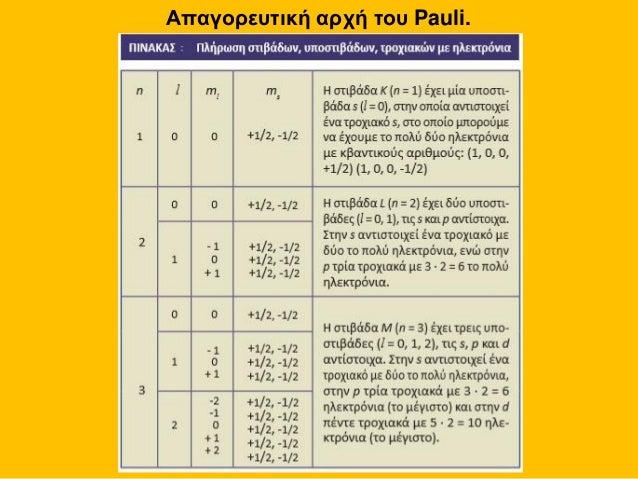 Αποτέλεσμα εικόνας για απαγορευτικη αρχη του pauli τετράδες κβαντικών αριθμών