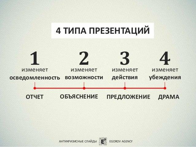 4 ТИПА ПРЕЗЕНТАЦИЙ изменяет осведомленность изменяет действия изменяет возможности изменяет убеждения 1 2 3 4 АНТИКРИЗИСНЫ...