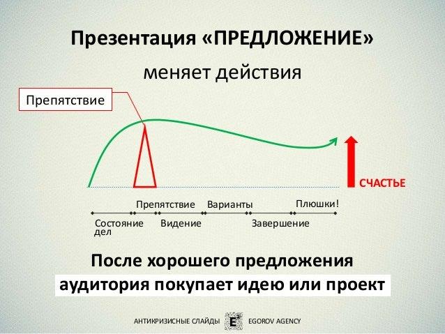 Презентация «ПРЕДЛОЖЕНИЕ» меняет действия После хорошего предложения аудитория покупает идею или проект Препятствие АНТИКР...