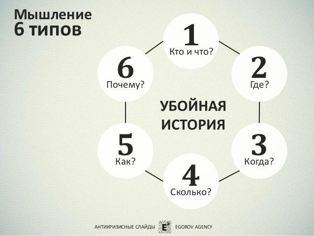 Мышление 6 типов АНТИКРИЗИСНЫЕ СЛАЙДЫ EGOROV AGENCY Кто и что? 1 Где? 2 Когда? 3 Сколько? 4 Как? 5 Почему? 6 УБОЙНАЯ ИСТОР...
