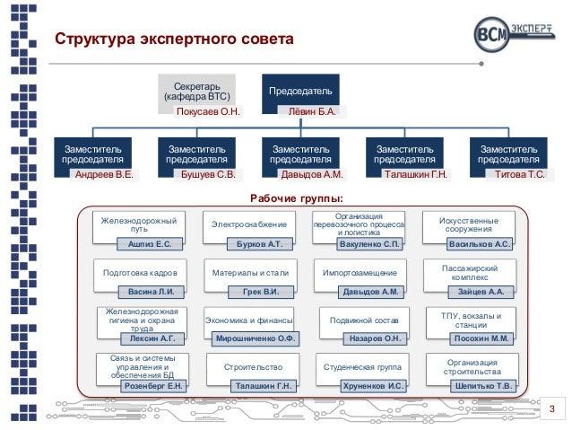 Экспертный совет по ВСМ Slide 3