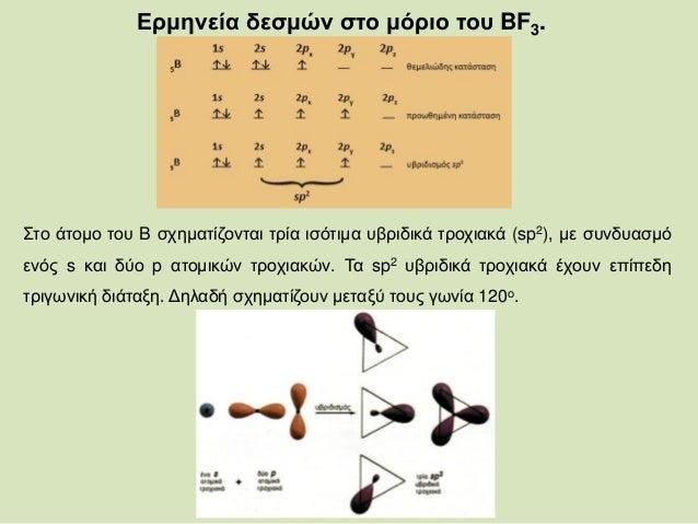 Image result for ερμηνεια δεσμών στο μόριο του BF3