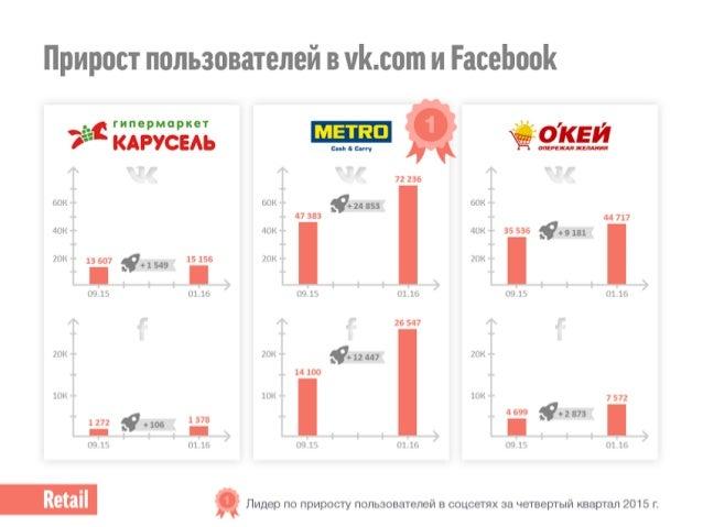 Ритейл в России: как гипермаркеты используют digital-коммуникации. Slide 3