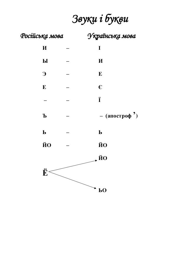 Звуки і букви Російська мова Українська мова И – І Ы – И Э – Е Е – Є – – Ї Ъ – – (апостроф ') Ь – Ь ЙО – ЙО ЙО Ё ЬО