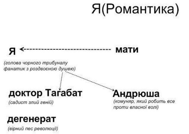 опорні схеми для підготовки до зно з української літератури