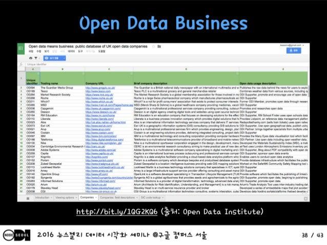 글로벌 오픈데이터 사례 및 동향