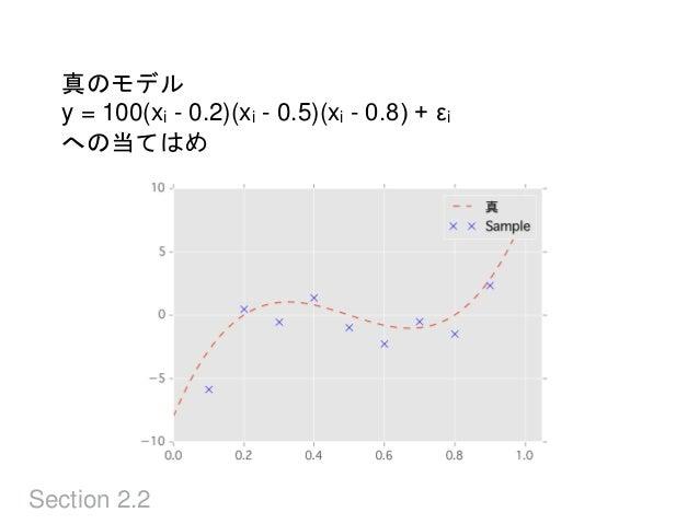 Section 2.2 真のモデル y = 100(xi - 0.2)(xi - 0.5)(xi - 0.8) + εi への当てはめ