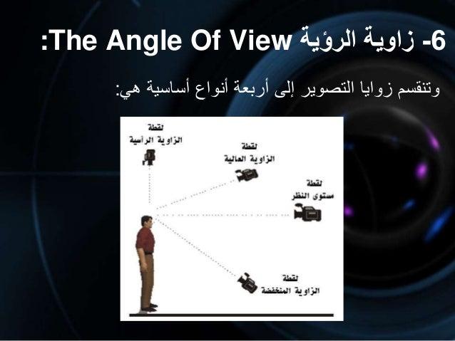 6-الرؤية زاوية:The Angle Of View وتنقسمزواياالتصويرإلىأربعةأنواعأساسيةهي: