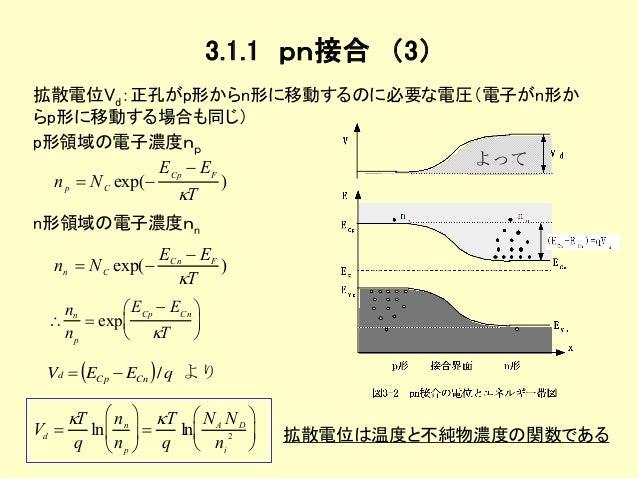半導体デバイス工学 第3章