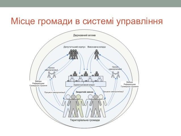 Місце громади в системі управління