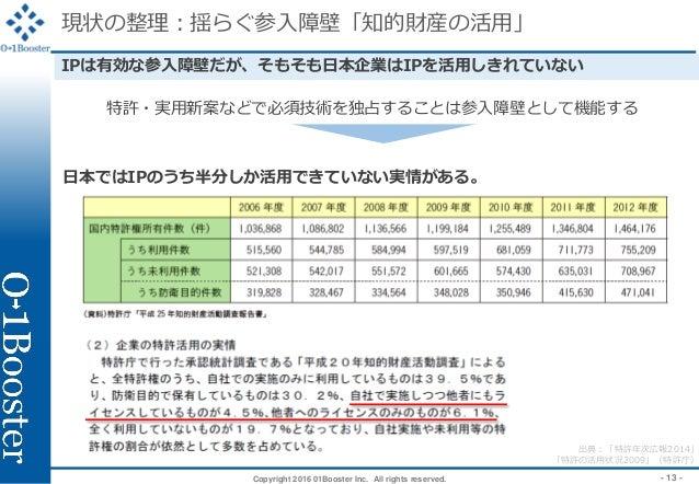 Copyright 2016 01Booster Inc. All rights reserved. - 13 - 現状の整理:揺らぐ参入障壁「知的財産の活用」 日本ではIPのうち半分しか活用できていない実情がある。 IPは有効な参入障壁だが、...