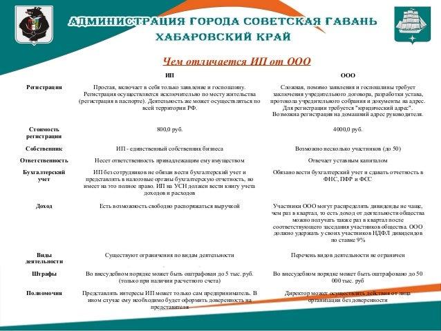 Регистрация ооо презентация как заполнить декларацию в налоговую 3 ндфл