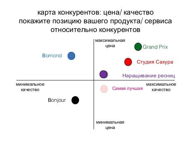 : /карта конкурентов цена качество /покажите позицию вашего продукта сервиса относительно конкурентов максимальная цена ми...