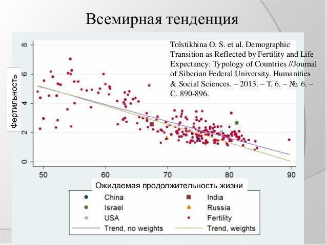 Гавриков В.Л. Фертильность и ожидаемая продолжительность жизни женщин в Красноярском крае_Красноярск, 2016 Slide 3