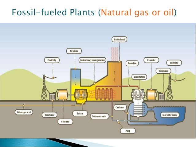 Natural Gas Obtained