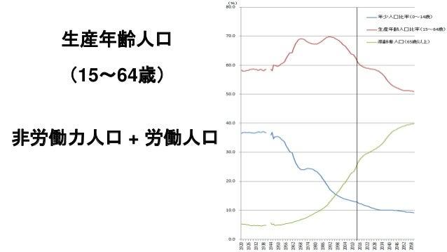生産年齢人口 (15~64歳) 非労働力人口 + 労働人口