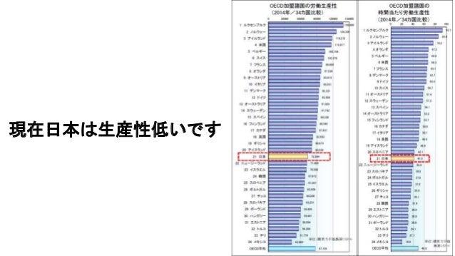 現在日本は生産性低いです