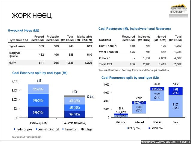 ERDENES TAVAN TOLGOI JSC // PAGE 13 Coal Resources (Mt, inclusive of coal Reserves) ЖОРК НӨӨЦ Source: Draft Technical Repo...