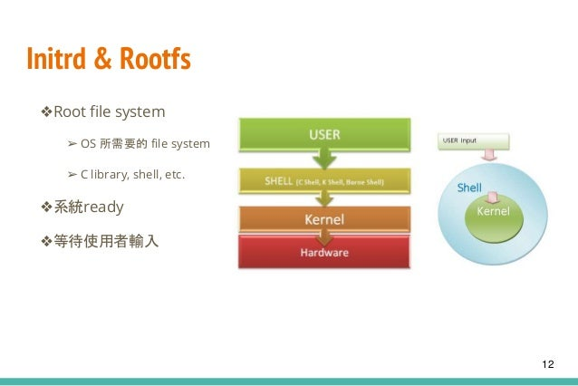 Initrd & Rootfs ❖Root file system ➢ OS 所需要的 file system ➢ C library, shell, etc. ❖系統ready ❖等待使用者輸入 12
