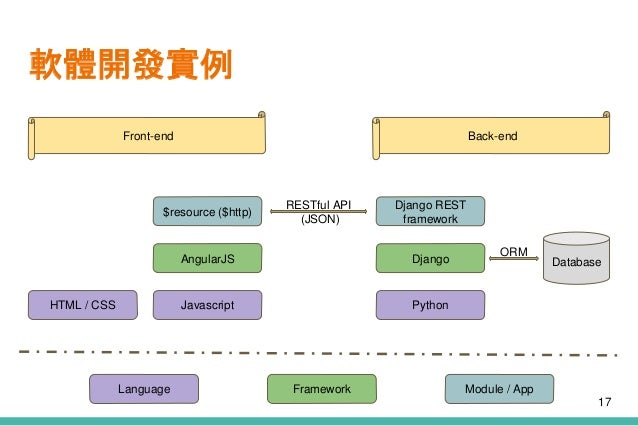 軟體開發實例 PythonJavascript DjangoAngularJS $resource ($http) Django REST framework RESTful API (JSON) HTML / CSS Database ORM...