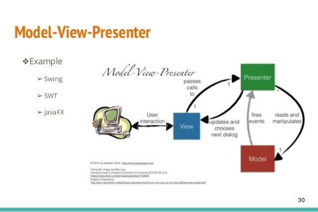 Model-View-Presenter ❖Example ➢ Swing ➢ SWT ➢ JavaFX 30