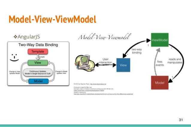 Model-View-ViewModel ❖AngularJS 31