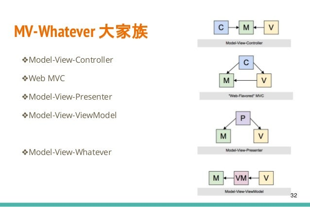 MV-Whatever 大家族 ❖Model-View-Controller ❖Web MVC ❖Model-View-Presenter ❖Model-View-ViewModel ❖Model-View-Whatever 32