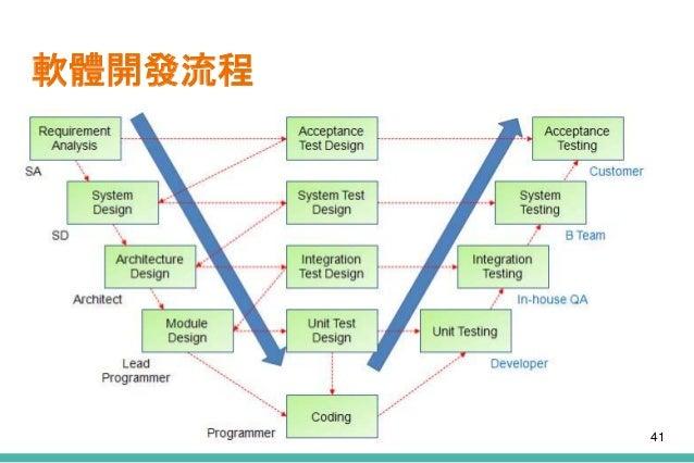 軟體開發流程 41