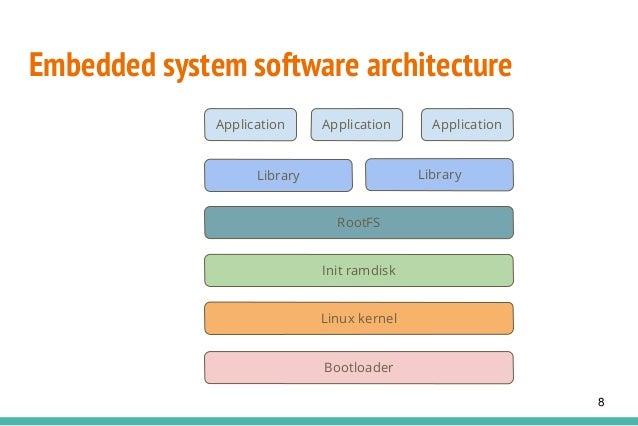 Embedded system software architecture Bootloader Linux kernel Init ramdisk RootFS Application Application Application Libr...