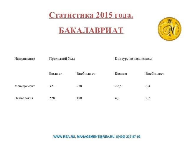 Статистика 2015 года. БАКАЛАВРИАТ WWW.REA.RU, MANAGEMENT@REA.RU, 8(499) 237-87-93 Направление Проходной балл Конкурс по за...
